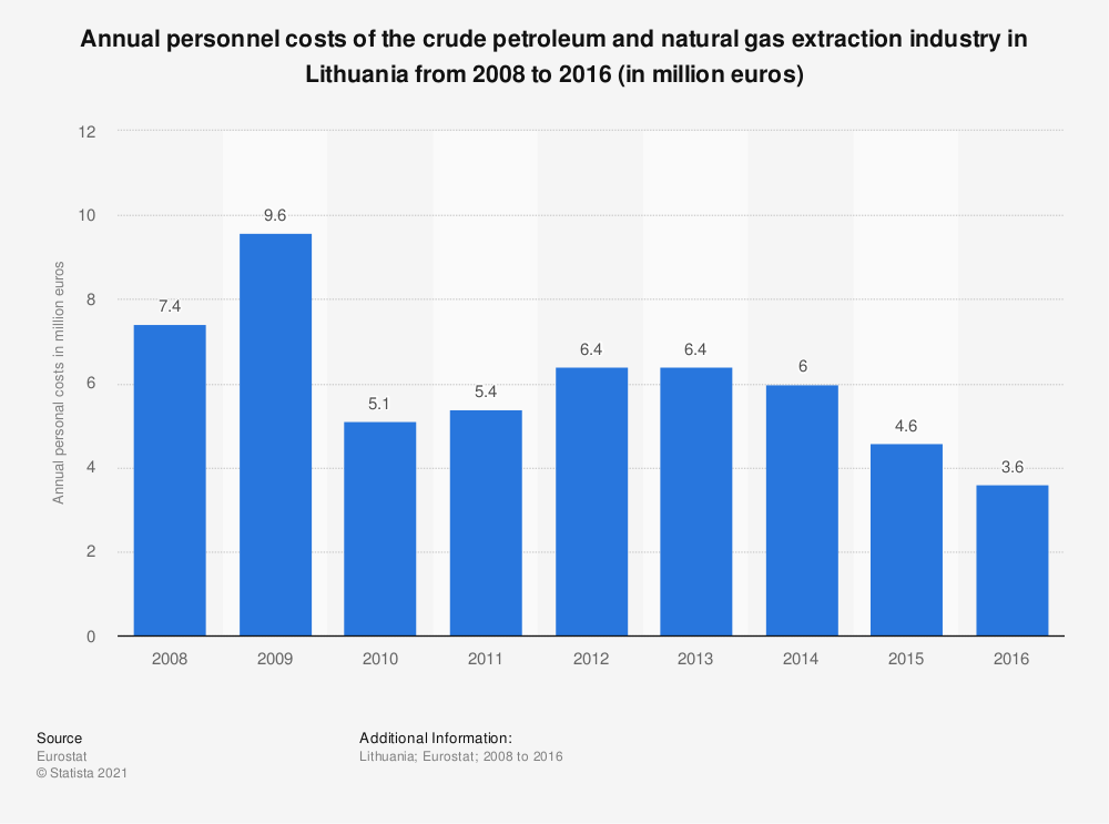 Statistic: Annual personnel costs of the crude petroleum and natural gas extraction industry in Lithuania from 2008 to 2016 (in million euros) | Statista