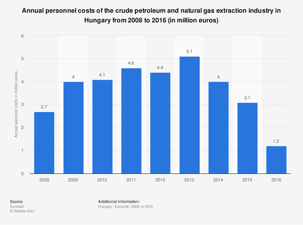 Statistic: Annual personnel costs of the crude petroleum and natural gas extraction industry in Hungary from 2008 to 2016 (in million euros) | Statista