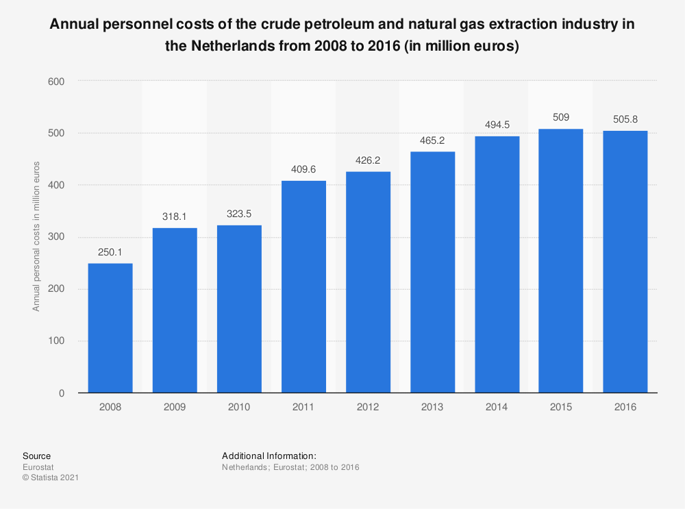 Statistic: Annual personnel costs of the crude petroleum and natural gas extraction industry in the Netherlands from 2008 to 2016 (in million euros) | Statista