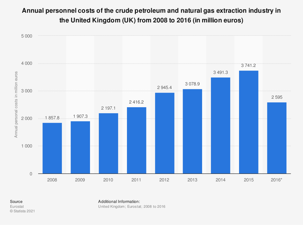 Statistic: Annual personnel costs of the crude petroleum and natural gas extraction industry in the United Kingdom (UK) from 2008 to 2015 (in million euros) | Statista