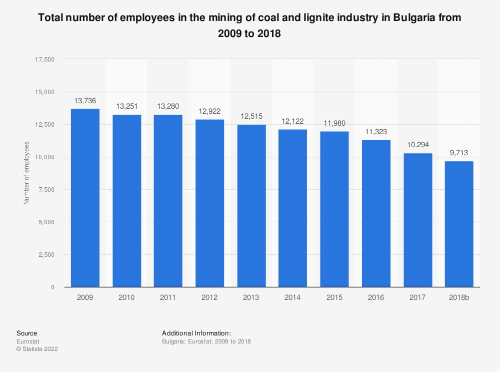 Statistic: Total number of employees in the mining of coal and lignite industry in Bulgaria from 2008 to 2016 | Statista