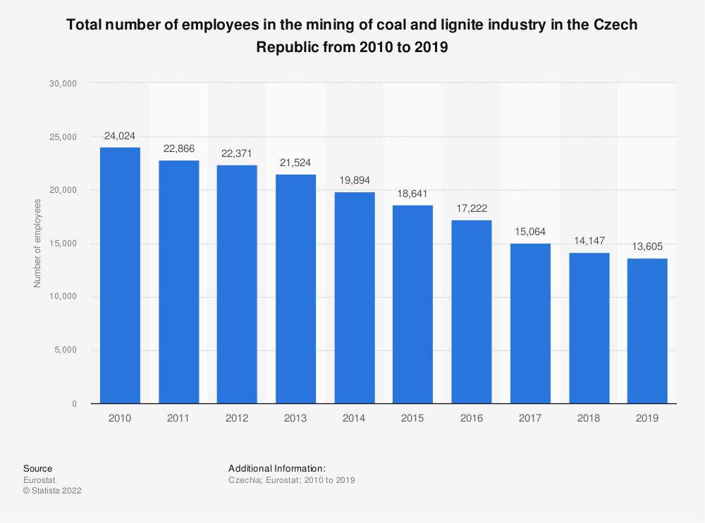 Statistic: Total number of employees in the mining of coal and lignite industry in the Czech Republic from 2010 to 2016 | Statista