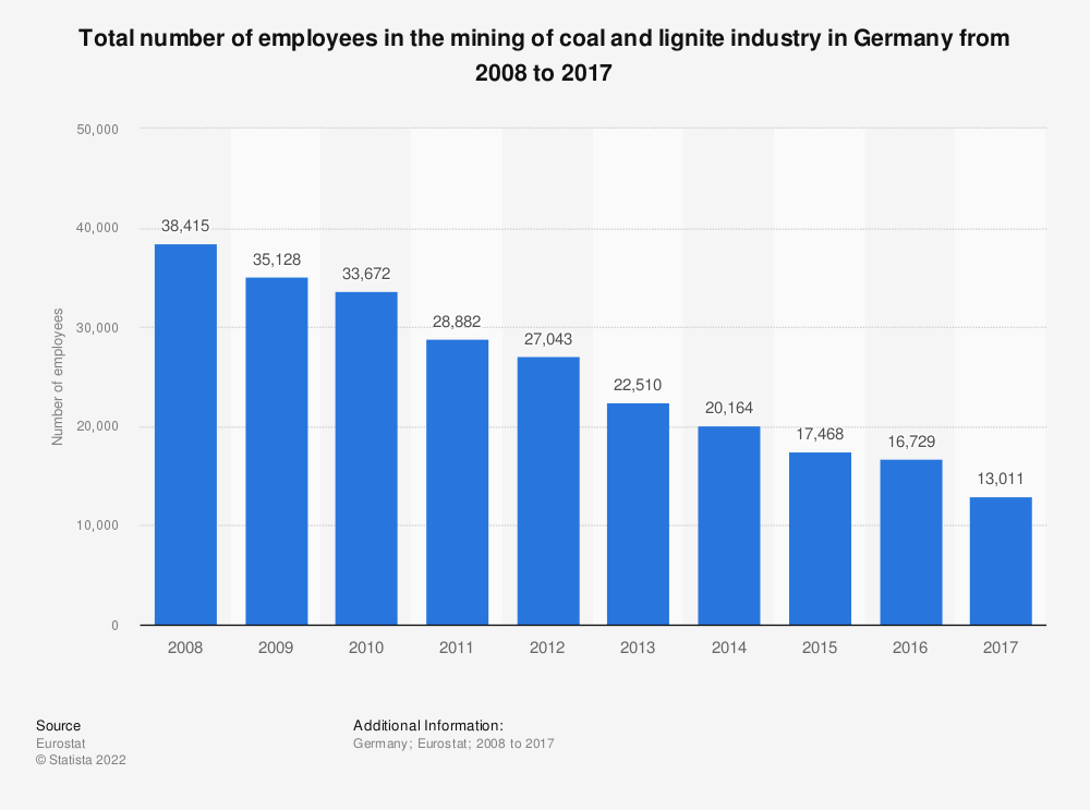 Statistic: Total number of employees in the mining of coal and lignite industry in Germany from 2008 to 2016 | Statista
