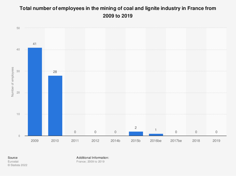 Statistic: Total number of employees in the mining of coal and lignite industry in France from 2008 to 2016 | Statista