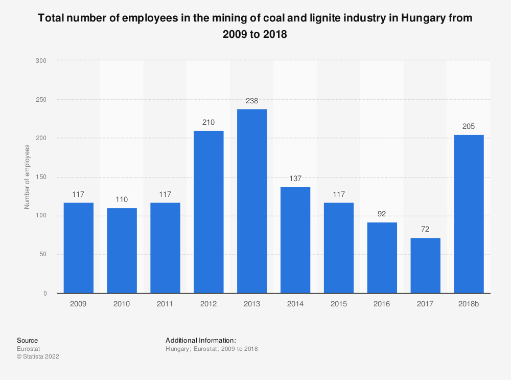 Statistic: Total number of employees in the mining of coal and lignite industry in Hungary from 2008 to 2016 | Statista
