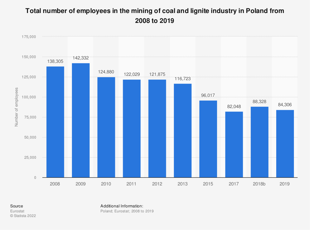 Statistic: Total number of employees in the mining of coal and lignite industry in Poland from 2008 to 2015 | Statista