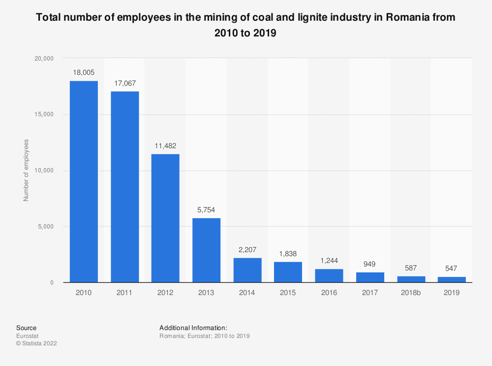 Statistic: Total number of employees in the mining of coal and lignite industry in Romania from 2008 to 2016 | Statista