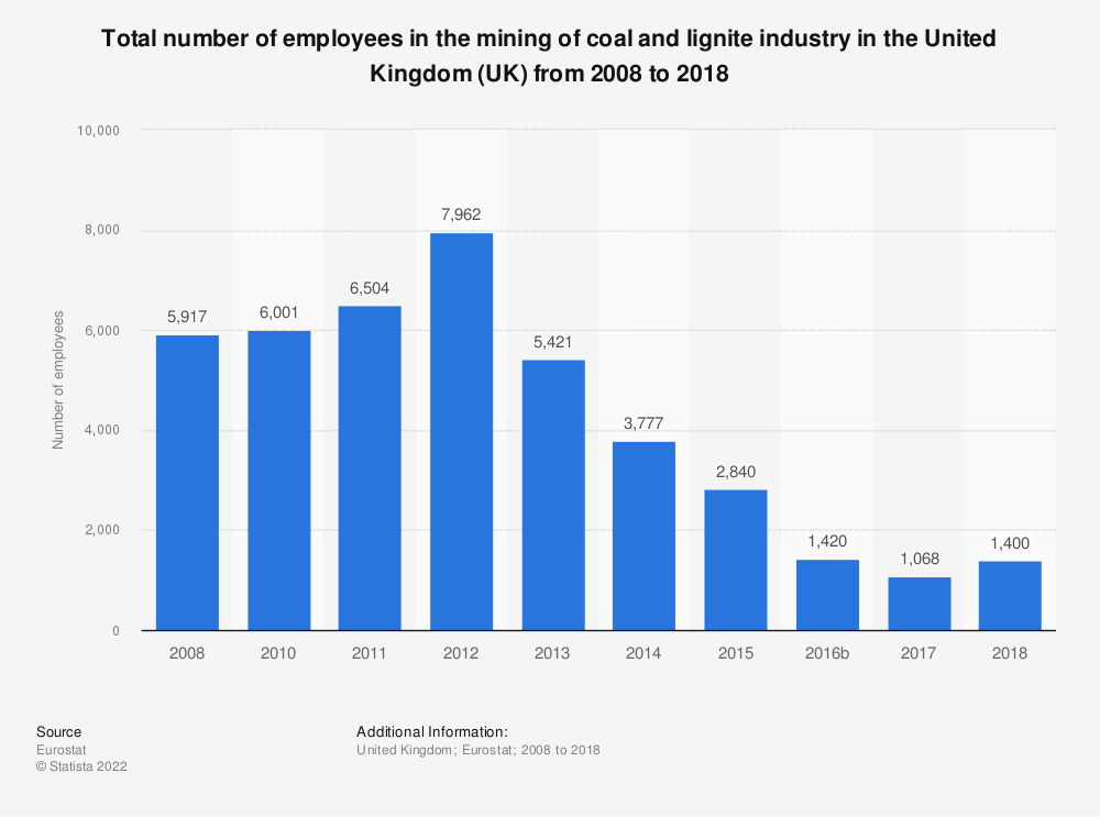 Statistic: Total number of employees in the mining of coal and lignite industry in the United Kingdom (UK) from 2008 to 2016 | Statista