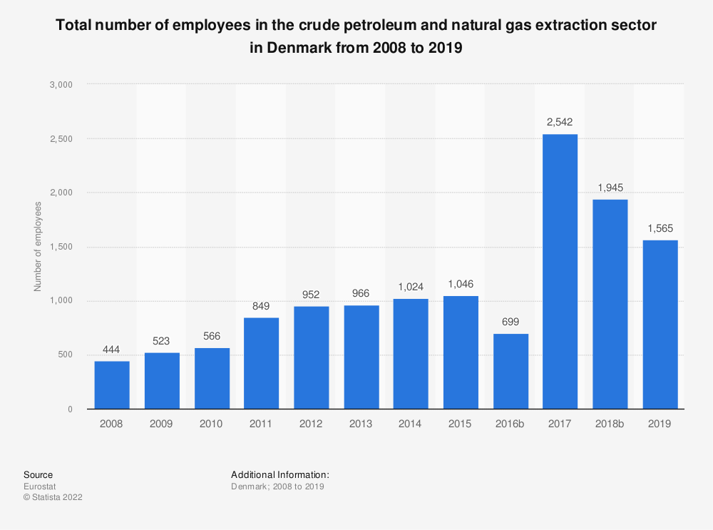 Statistic: Total number of employees in the crude petroleum and natural gas extraction sector in Denmark from 2008 to 2018 | Statista
