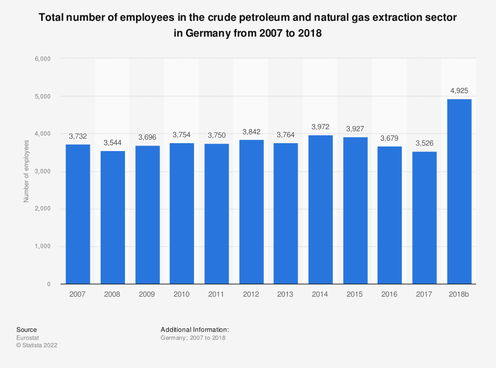 Statistic: Total number of employees in the crude petroleum and natural gas extraction sector in Germany from 2008 to 2016 | Statista