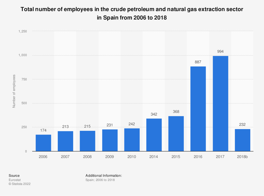 Statistic: Total number of employees in the crude petroleum and natural gas extraction sector in Spain from 2008 to 2018 | Statista