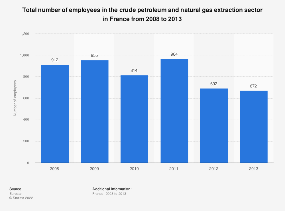 Statistic: Total number of employees in the crude oil and natural gas extraction sector in France from 2008 to 2013 | Statista