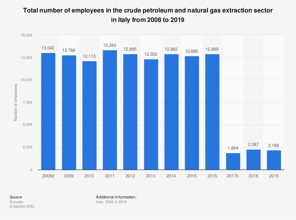 Statistic: Total number of employees in the crude petroleum and natural gas extraction sector in Italy from 2008 to 2016   Statista