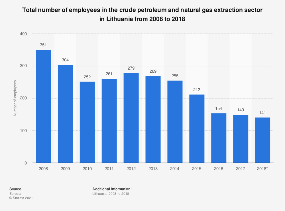 Statistic: Total number of employees in the crude petroleum and natural gas extraction sector in Lithuania from 2008 to 2016 | Statista
