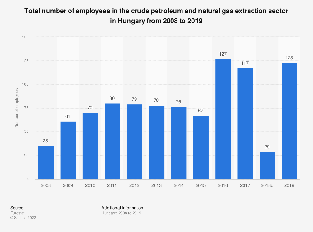 Statistic: Total number of employees in the crude petroleum and natural gas extraction sector in Hungary from 2008 to 2018 | Statista