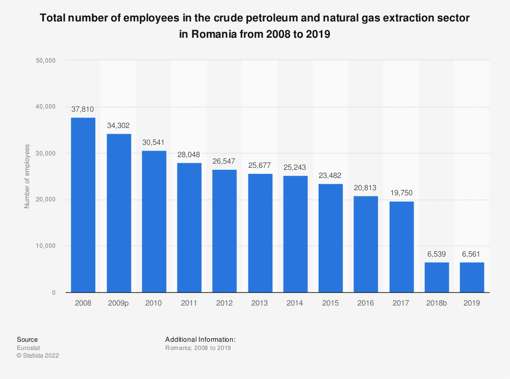 Statistic: Total number of employees in the crude petroleum and natural gas extraction sector in Romania from 2008 to 2018 | Statista