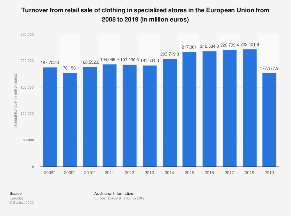 Statistic: Turnover from retail sale of clothing in specialized stores in the European Union from 2008 to 2015 (in million euros) | Statista
