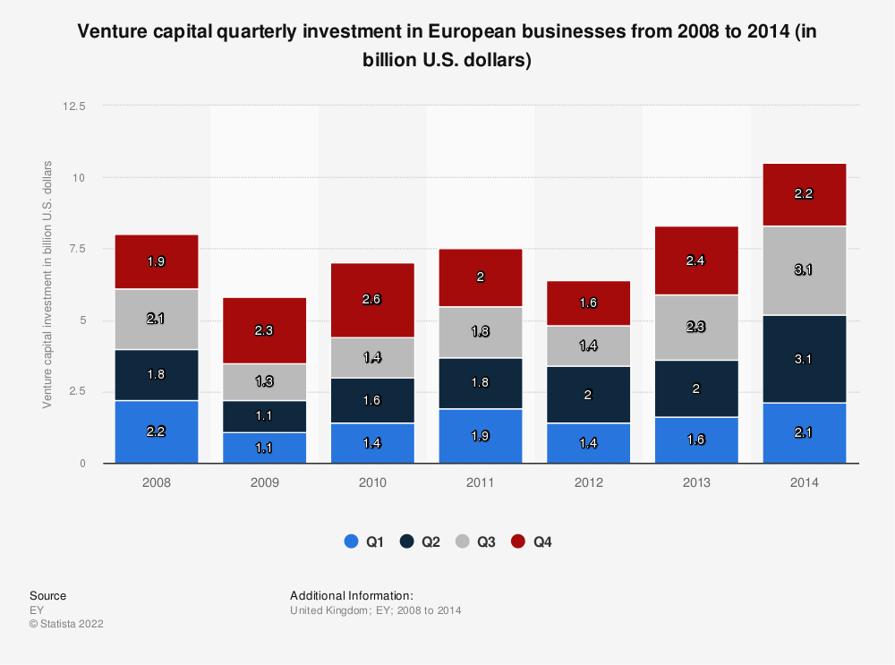 Statistic: Venture capital quarterly investment in European businesses from 2008 to 2014 (in billion U.S. dollars)  | Statista