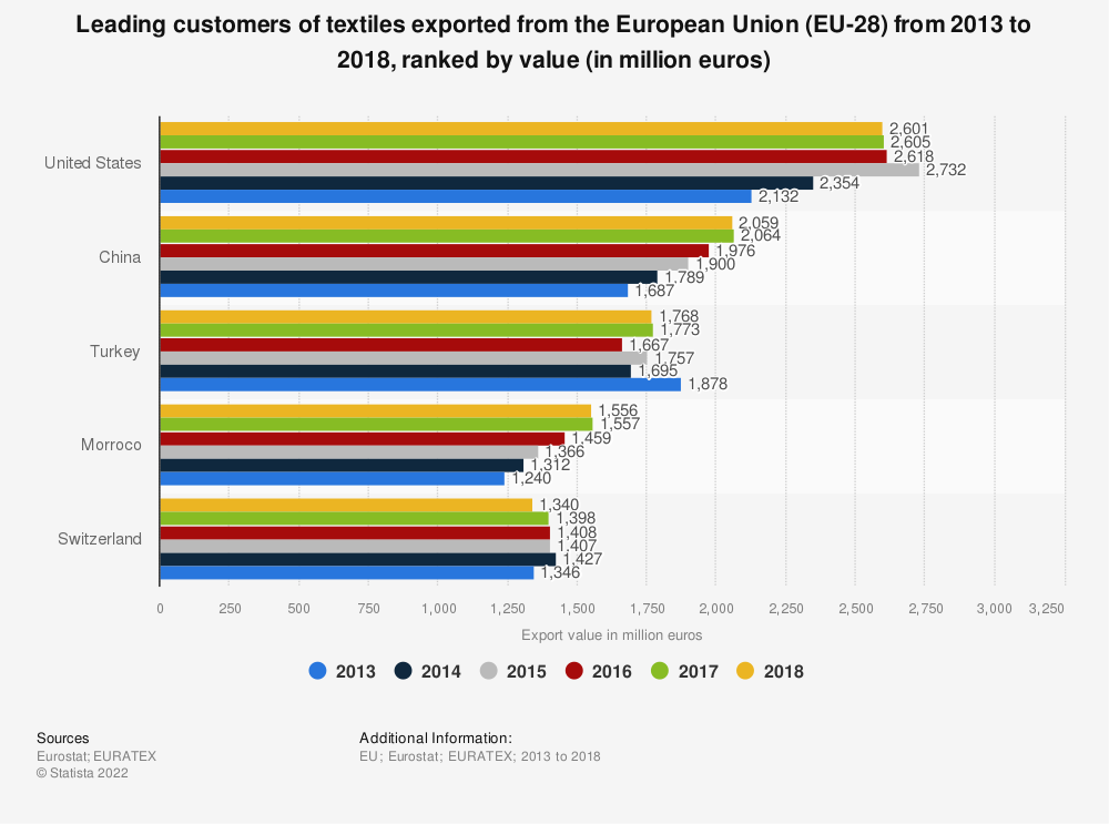 Statistic: Leading customers of textiles exported from the European Union (EU-28) from 2013 to 2018, ranked by value (in million euros) | Statista