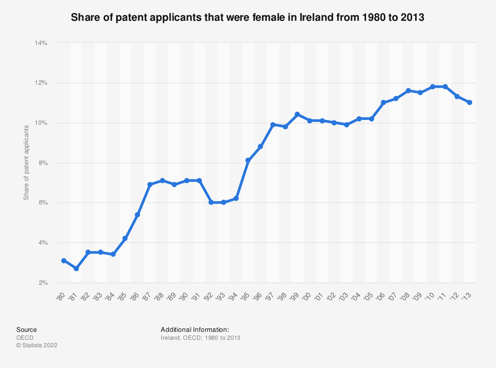 Statistic: Share of patent applicants that were female in Ireland from 1980 to 2013   Statista