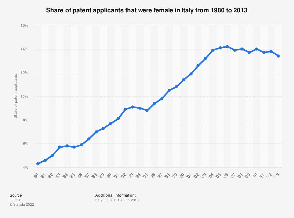 Statistic: Share of patent applicants that were female in Italy from 1980 to 2013   Statista