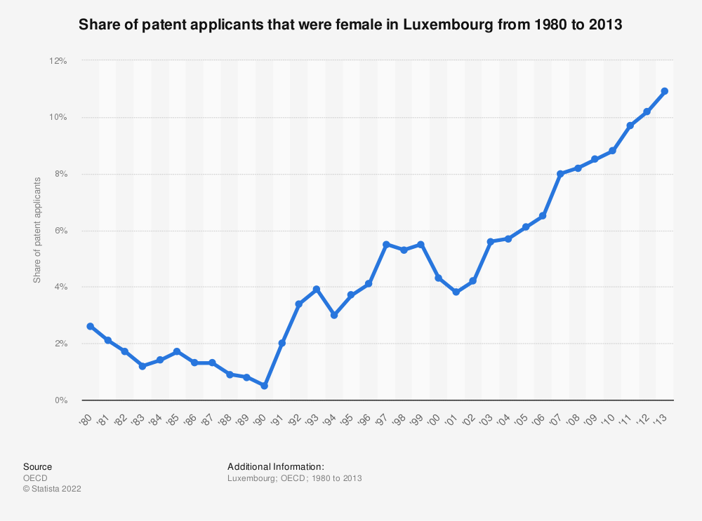 Statistic: Share of patent applicants that were female in Luxembourg from 1980 to 2013   Statista