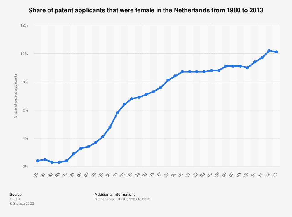 Statistic: Share of patent applicants that were female in the Netherlands from 1980 to 2013 | Statista