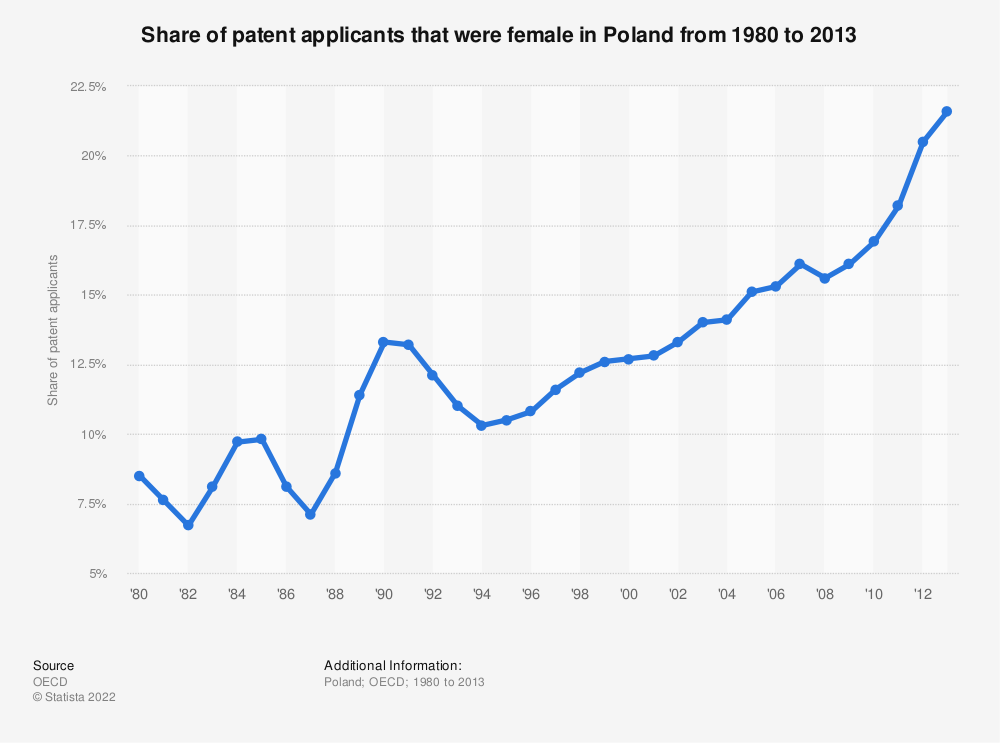 Statistic: Share of patent applicants that were female in Poland from 1980 to 2013 | Statista