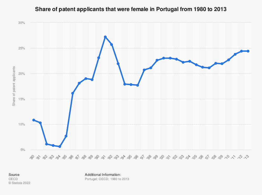 Statistic: Share of patent applicants that were female in Portugal from 1980 to 2013 | Statista