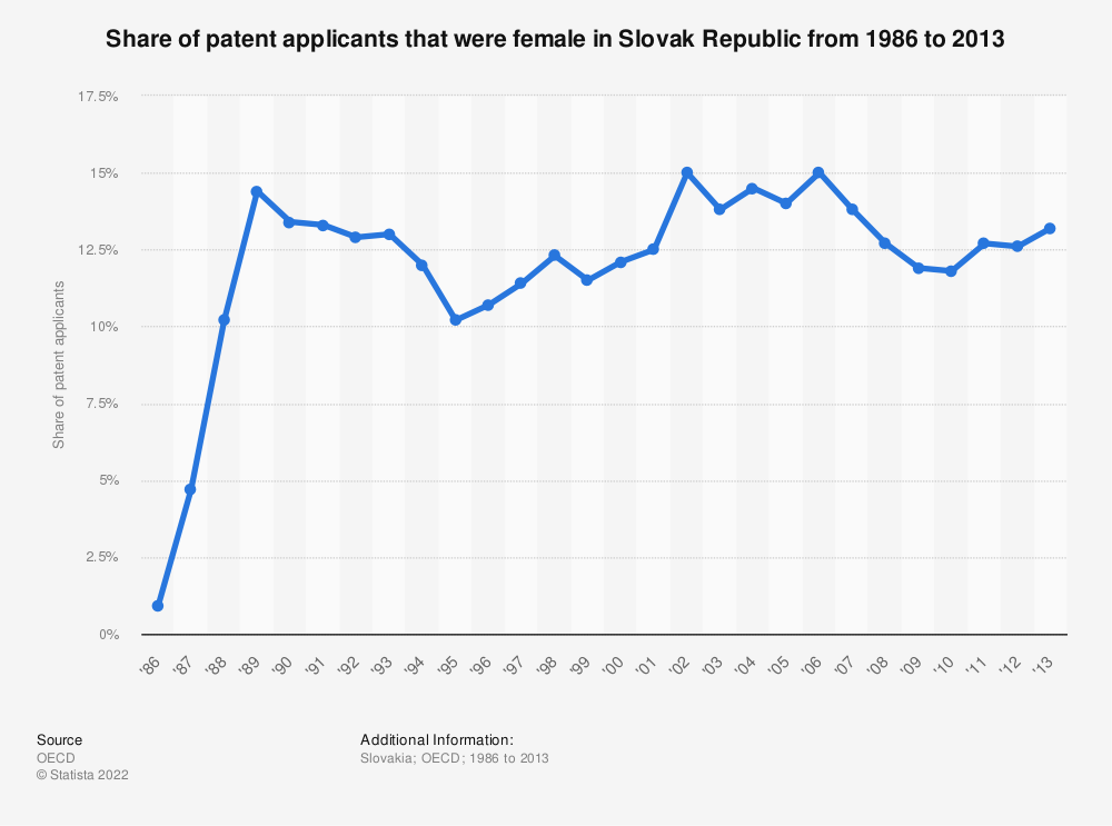 Statistic: Share of patent applicants that were female in Slovak Republic from 1986 to 2013 | Statista