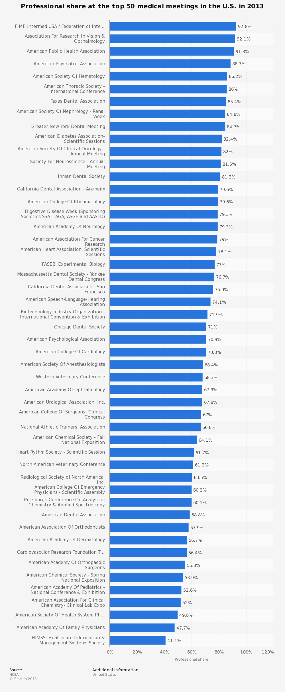 Statistic: Professional share at the top 50 medical meetings in the U.S. in 2013 | Statista