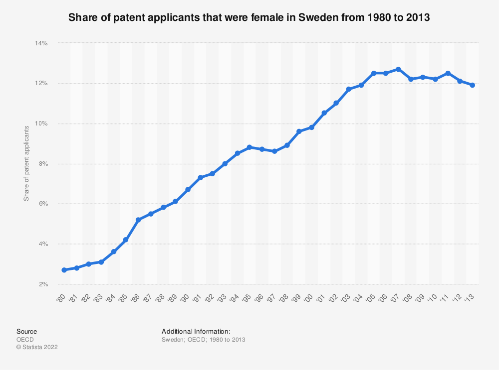 Statistic: Share of patent applicants that were female in Sweden from 1980 to 2013 | Statista