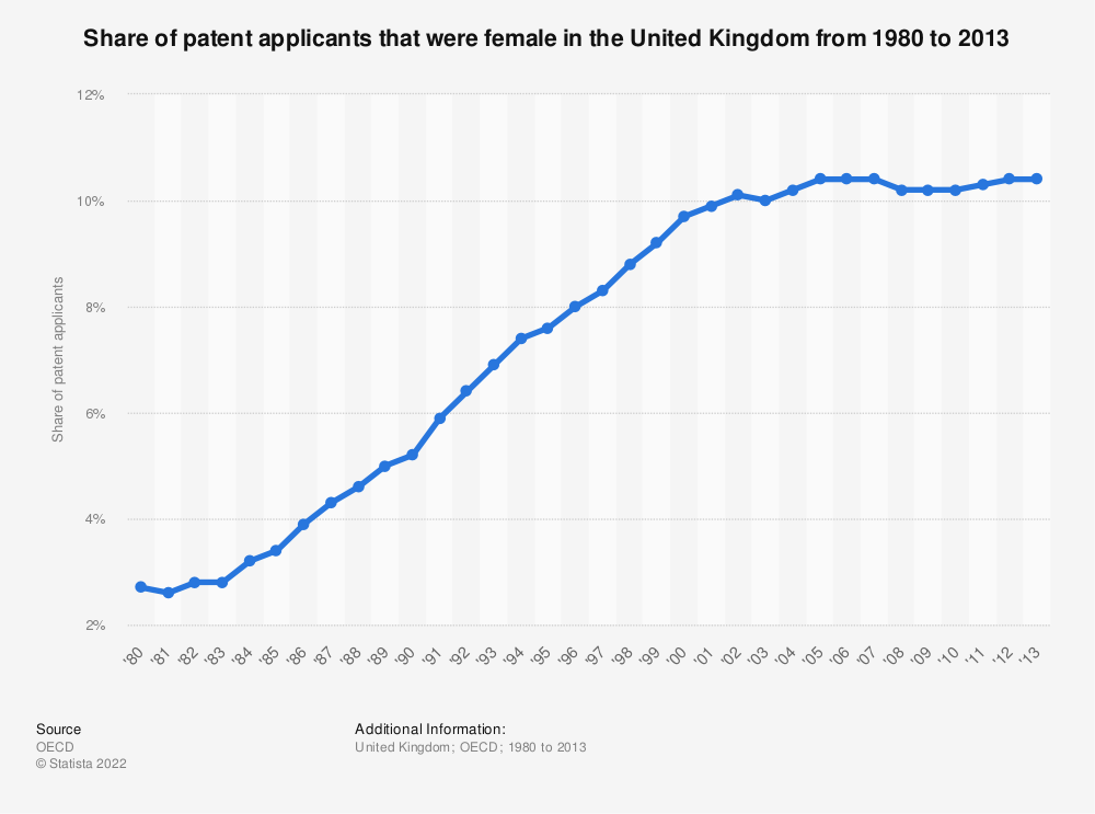 Statistic: Share of patent applicants that were female in the United Kingdom from 1980 to 2013 | Statista