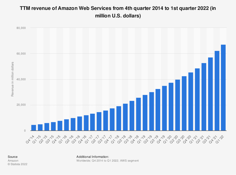 Statistic: TTM revenue of Amazon Web Services from 4th quarter 2014 to 1st quarter 2020 (in million U.S. dollars) | Statista