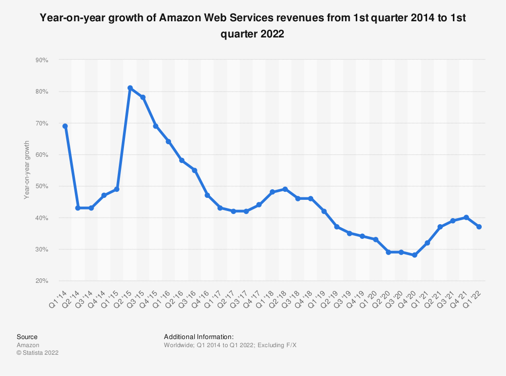 Statistic: Year-on-year growth of Amazon Web Services revenues from 1st quarter 2014 to 4th quarter 2019 | Statista