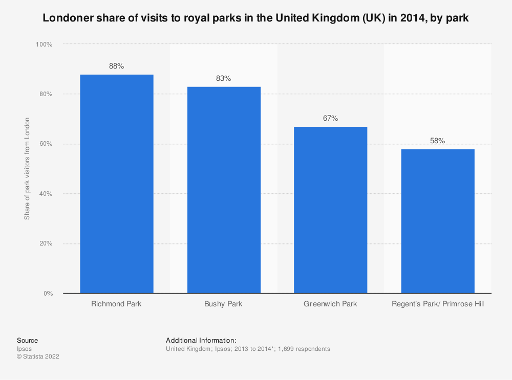 Statistic: Londoner share of visits to royal parks in the United Kingdom (UK) in 2014, by park | Statista