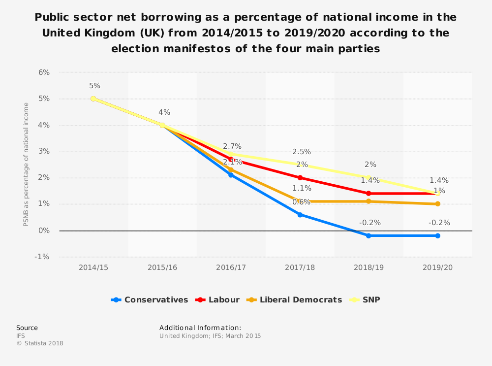 Statistic: Public sector net borrowing as a percentage of national income in the United Kingdom (UK) from 2014/2015 to 2019/2020 according to the election manifestos of the four main parties | Statista