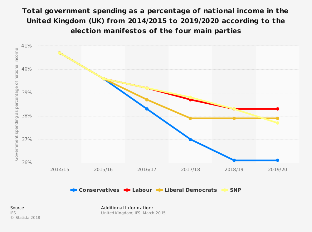 Statistic: Total government spending as a percentage of national income in the United Kingdom (UK) from 2014/2015 to 2019/2020 according to the election manifestos of the four main parties | Statista