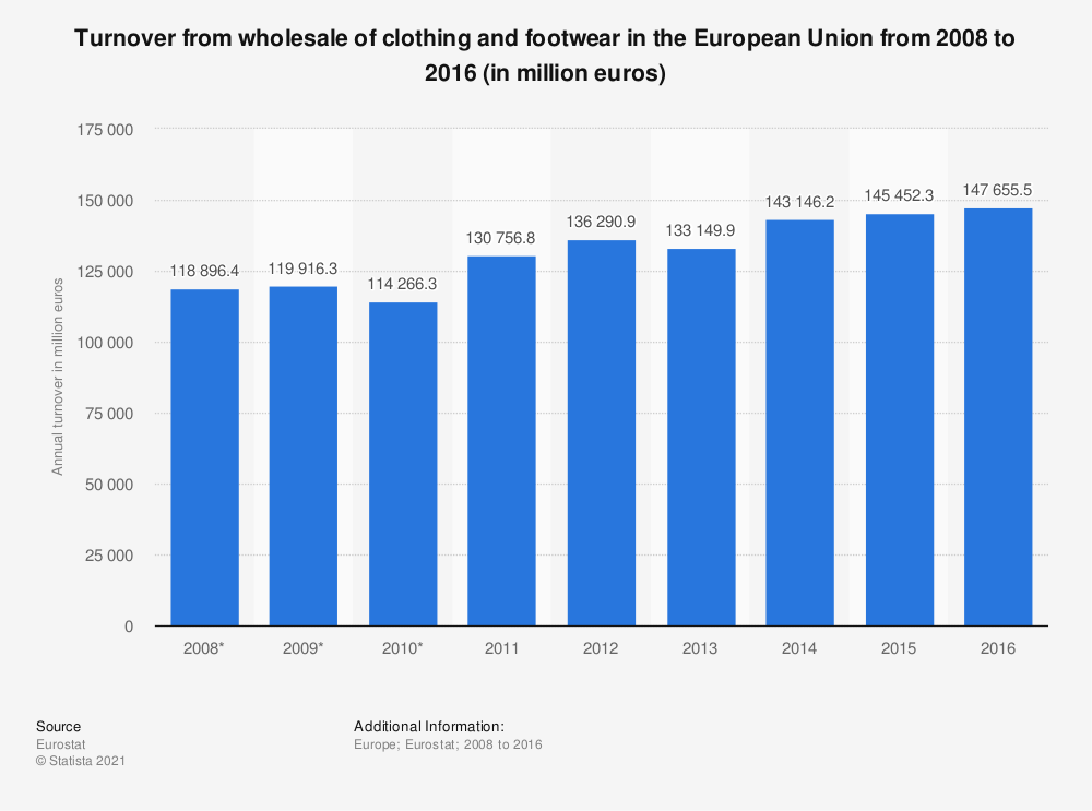 Statistic: Turnover from wholesale of clothing and footwear in the European Union from 2008 to 2016 (in million euros) | Statista