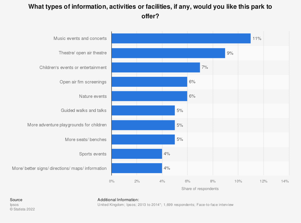 Statistic: What types of information, activities or facilities, if any, would you like this park to offer? | Statista