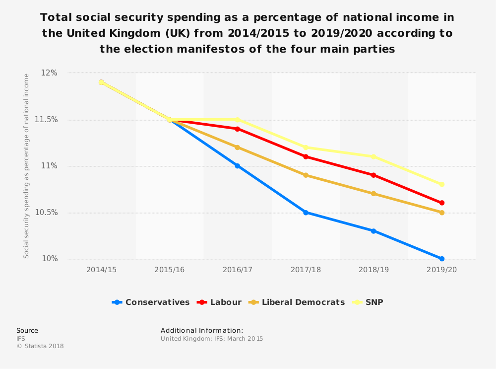 Statistic: Total social security spending as a percentage of national income in the United Kingdom (UK) from 2014/2015 to 2019/2020 according to the election manifestos of the four main parties | Statista