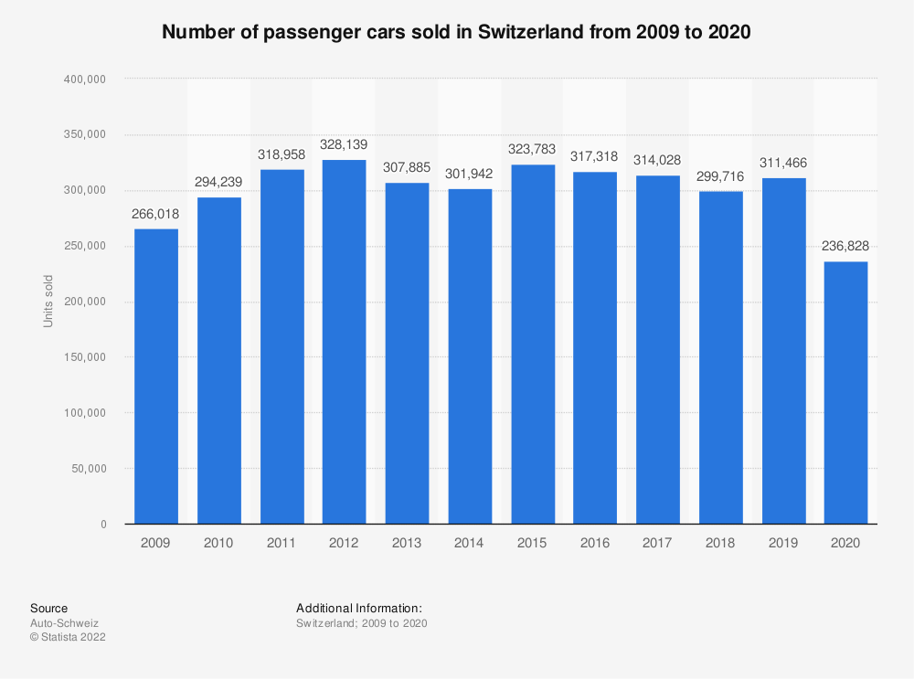 Statistic: Number of passenger cars sold in Switzerland from 2009 to 2018 | Statista