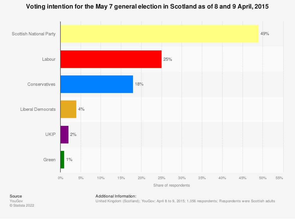 Statistic: Voting intention for the May 7 general election in Scotland as of 8 and 9 April, 2015 | Statista
