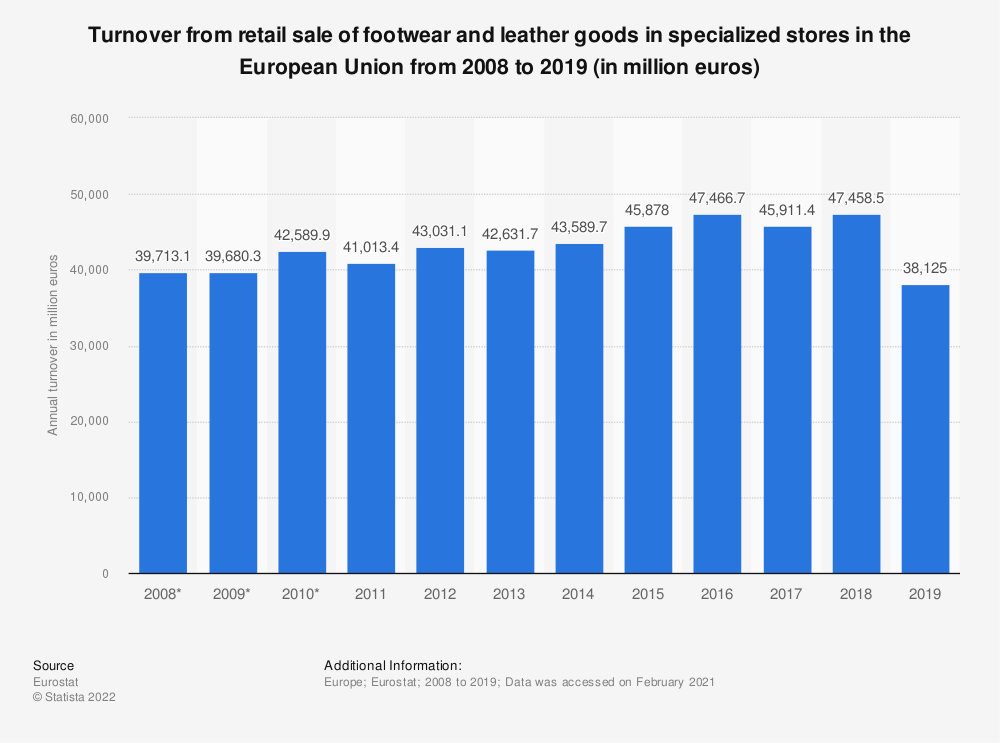 Statistic: Turnover from retail sale of footwear and leather goods in specialized stores in the European Union from 2008 to 2017 (in million euros) | Statista