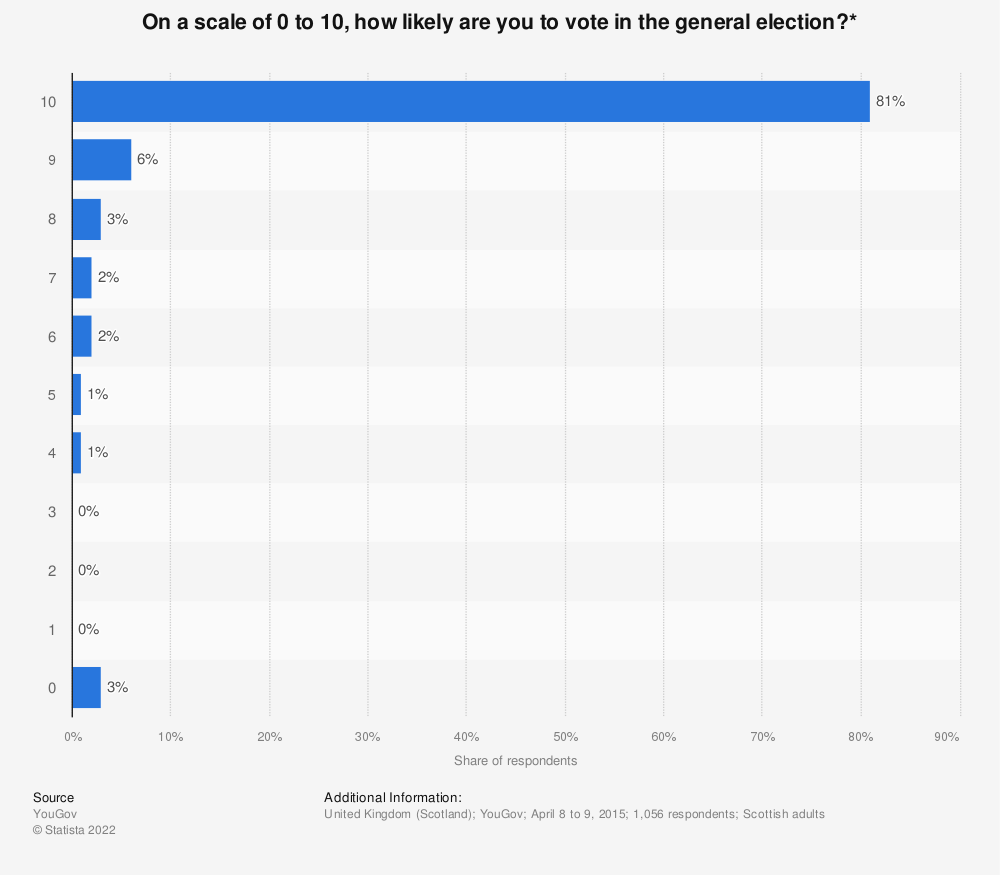 Statistic: On a scale of 0 to 10, how likely are you to vote in the general election?* | Statista
