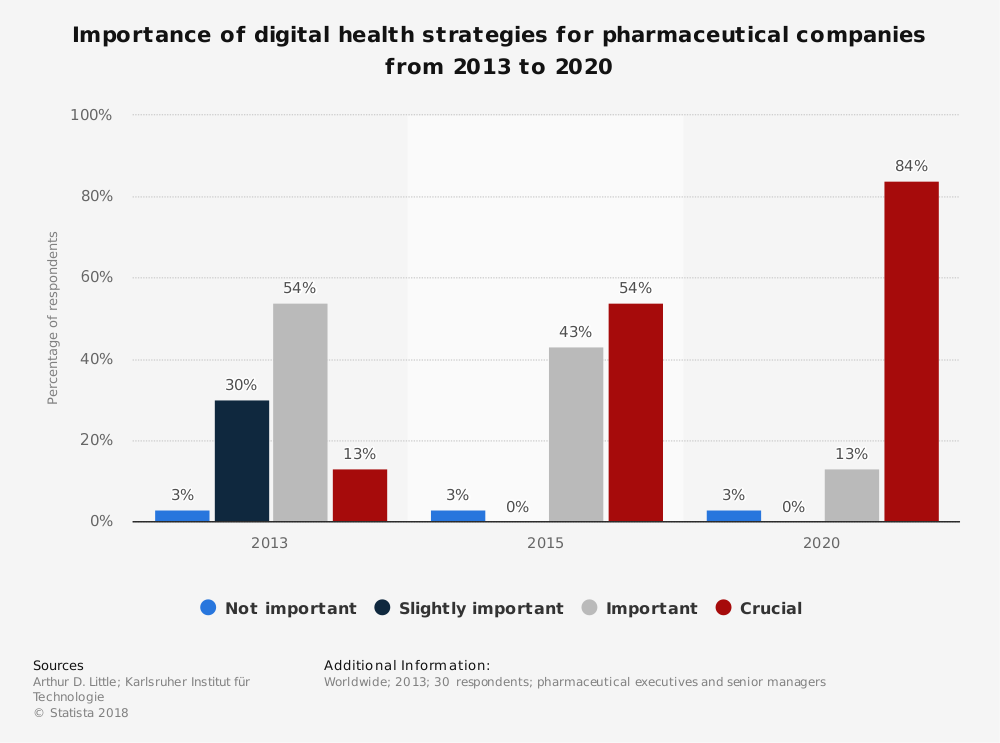 Statistic: Importance of digital health strategies for pharmaceutical companies from 2013 to 2020 | Statista