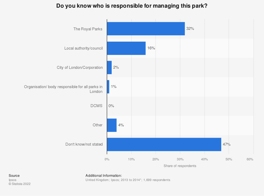 Statistic: Do you know who is responsible for managing this park? | Statista