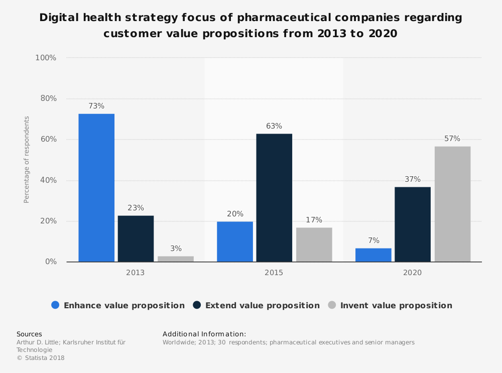 Statistic: Digital health strategy focus of pharmaceutical companies regarding customer value propositions from 2013 to 2020 | Statista