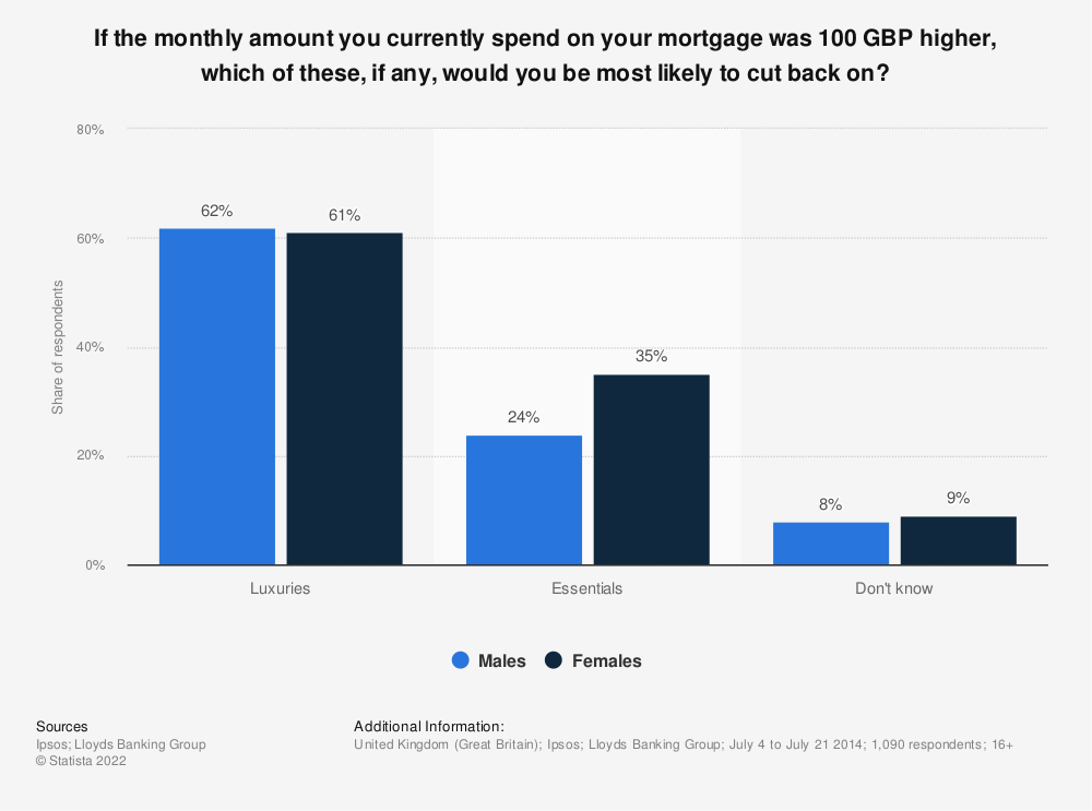 Statistic: If the monthly amount you currently spend on your mortgage was 100 GBP higher, which of these, if any, would you be most likely to cut back on? | Statista