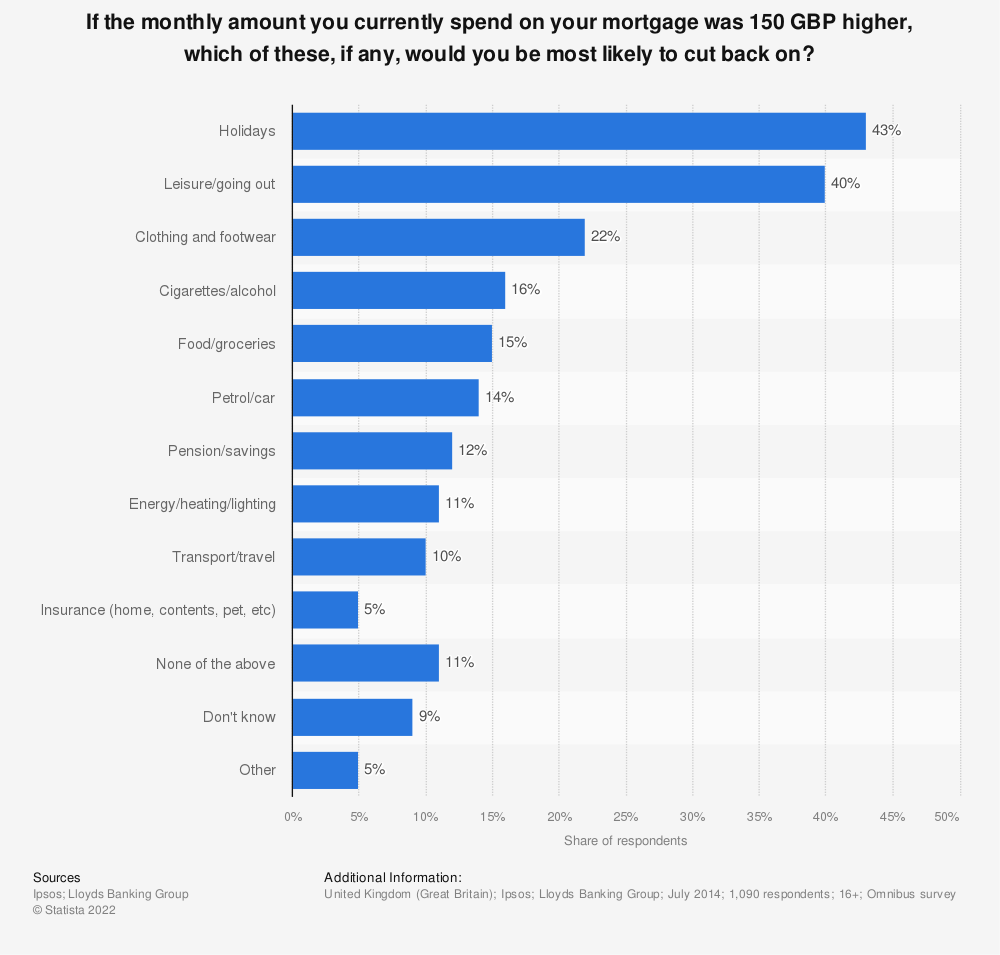 Statistic: If the monthly amount you currently spend on your mortgage was 150 GBP higher, which of these, if any, would you be most likely to cut back on? | Statista